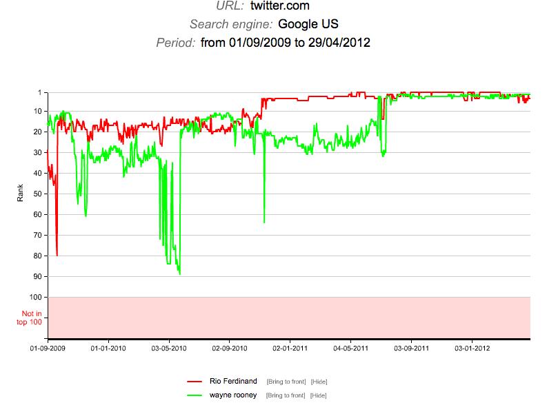 Fluctuatii Clasament Google